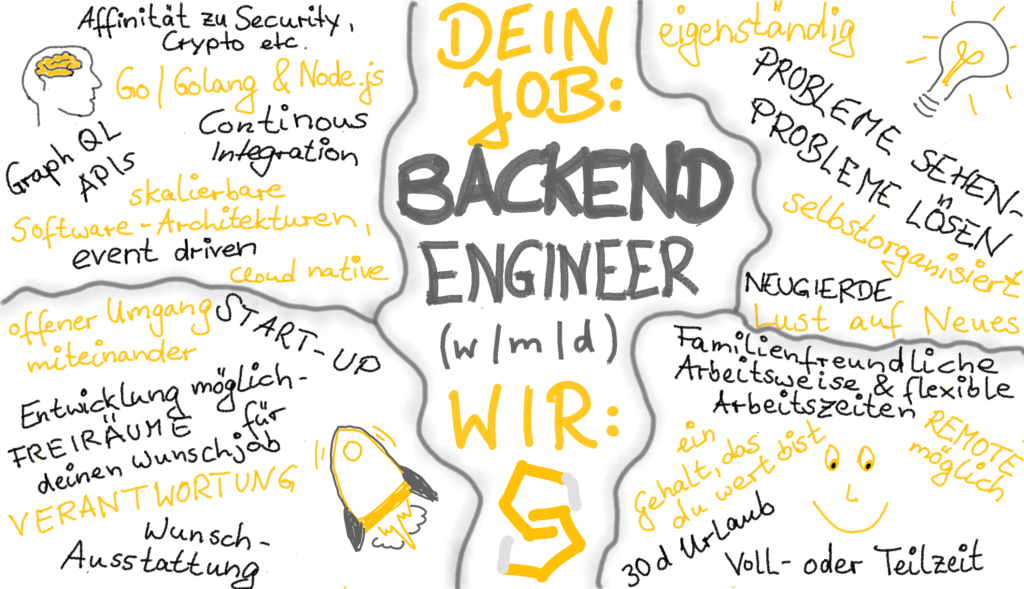 Das Bild zeigt die grafische Stellenausschreibung für einen Backend Engineer (w/m/d)