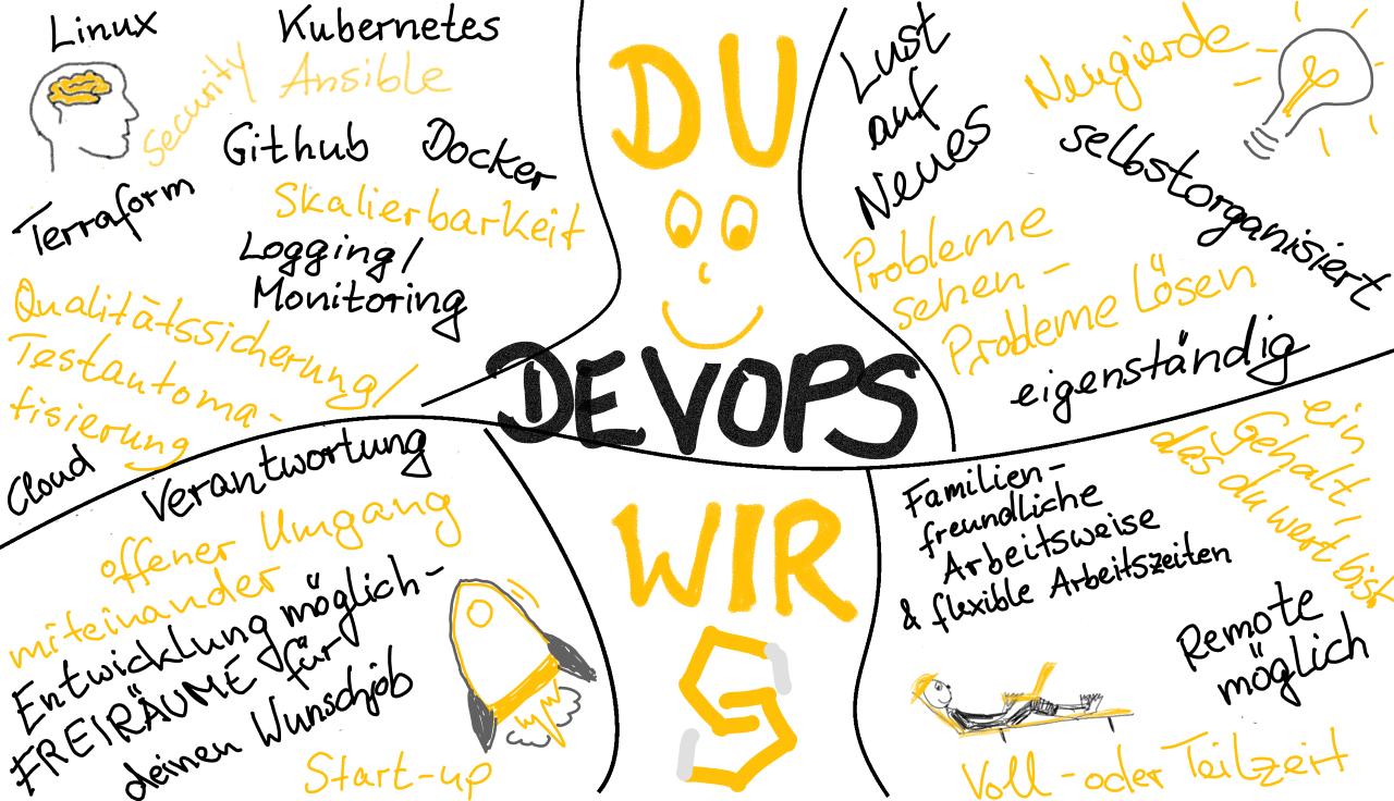 Das Bild zeigt die Stellenausschreibung DevOps (w/m/d) grafisch aufbereitet.